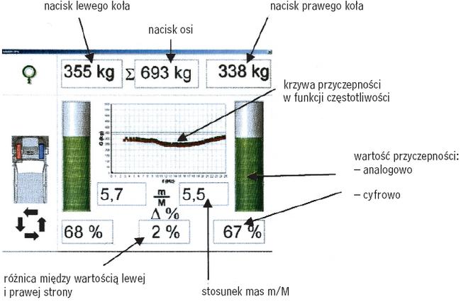 Pomiar stanu zawieszenia metodą EUSAMA (FWT 2000)