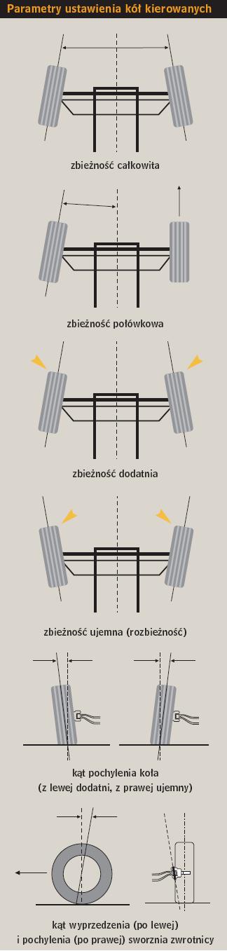 Parametry ustawienia kół kierowanych