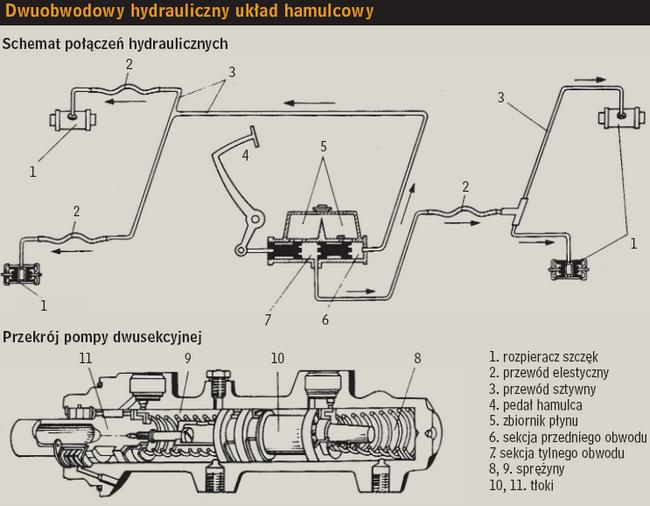 Rewelacyjny Hamulce hydrauliczne (cz.I) AX13