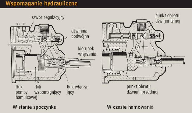 Wspomaganie hydrauliczne