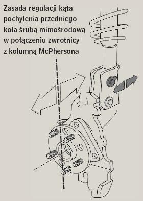 Zasada regulacji kąta pochylenia przedniego koła śrubą mimośrodową w połączeniu zwrotnicy z kolumną McPhersona