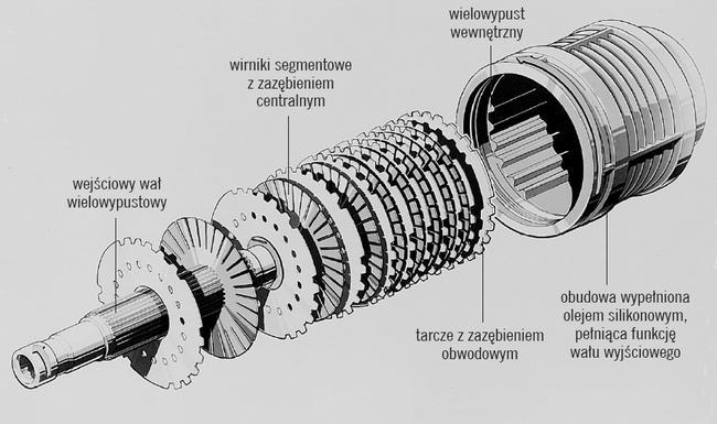 Budowa sprzęgła wiskotycznego (lepkościowego)