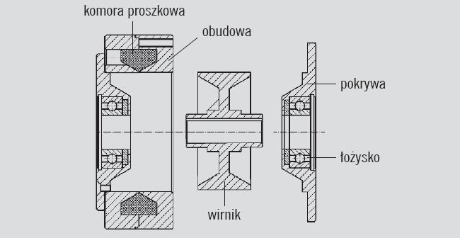 Główne części sprzęgła proszkowego
