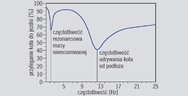 Funkcja przyczepności iczęstotliwości rezonansowej