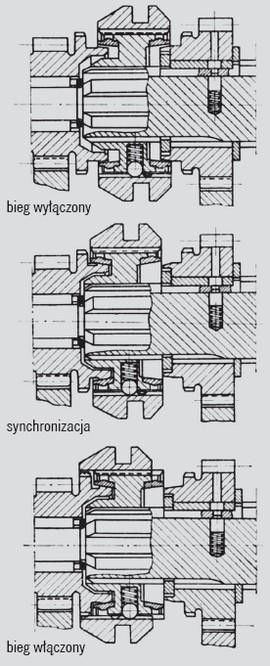 Działanie ciernego synchronizatora stożkowego