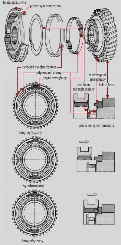 Działanie ciernego synchronizatora typu Porsche