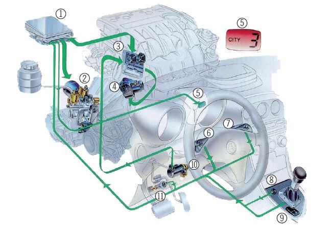 Zautomatyzowana skrzynia biegów ze sterowaniem hydraulicznym (Alfa Romeo)