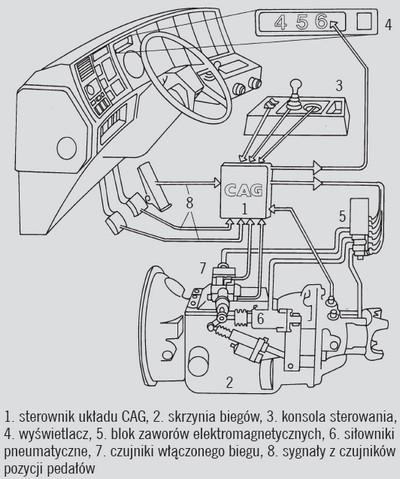 Elektroniczno-pneumatyczne zautomatyzowane systemy zmiany biegów Volvo Geartronic i CAG (z prawej)