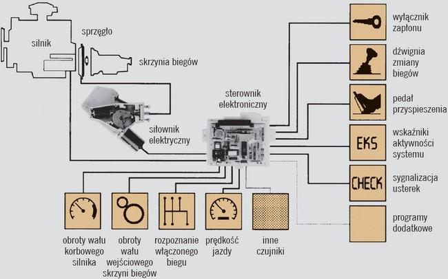 Schemat elektronicznego sterowania sprzęgła
