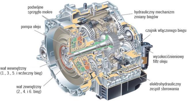Dwusprzęgłowa skrzynia biegów powershift Volvo