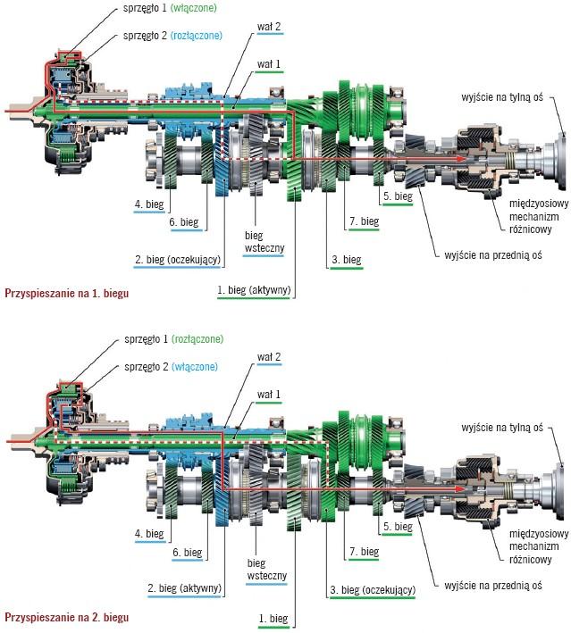 Zasada działania dwusprzęgłowej skrzyni biegów Audi S tronic