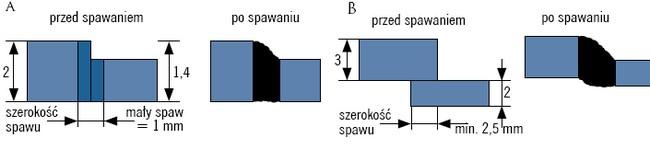 Łączenie blach o nierównych grubościach: A – spawanie laserowe, B – spawanie łukowe