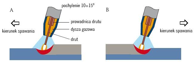 Spawanie w atmosferze gazu ochronnego:  A – w lewo, B – w prawo