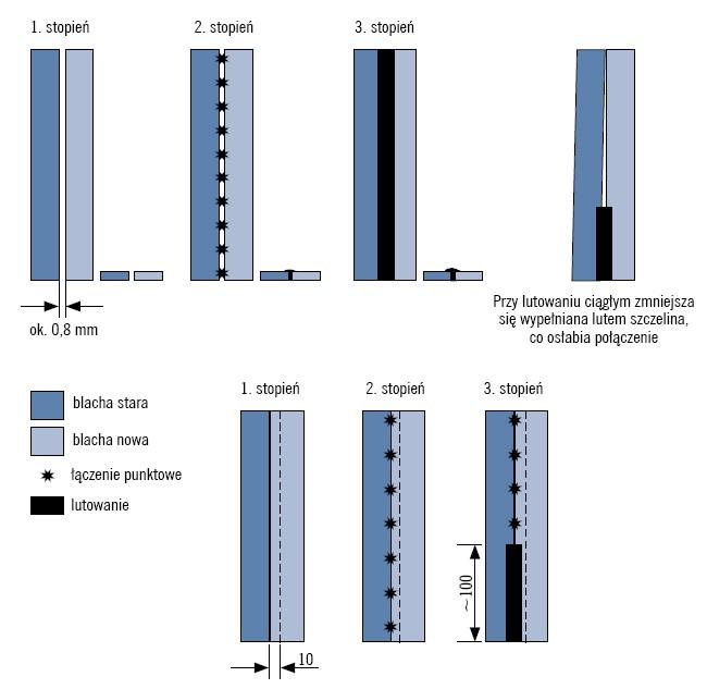 Rodzaje spawanych połączeń blach nadwoziowych. Od lewej: pachwinowe, zakładkowe, otworowe, doczołowe