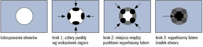 Lutospawanie wypełniające większe (do 10 mm) otwory lub ubytki blach