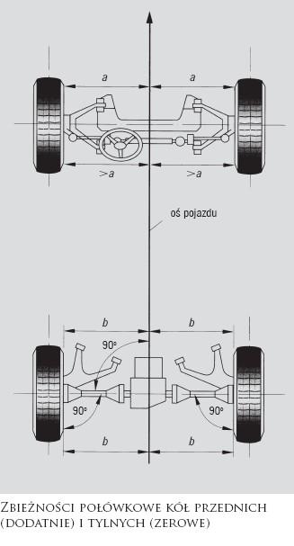 Kontrola geometrii