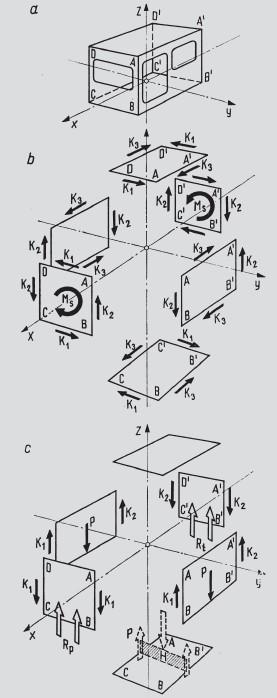 Uproszczony model nadwozia zamkniętego (a) i siły działające w nim podczas skręcania (b) oraz zginania (c)