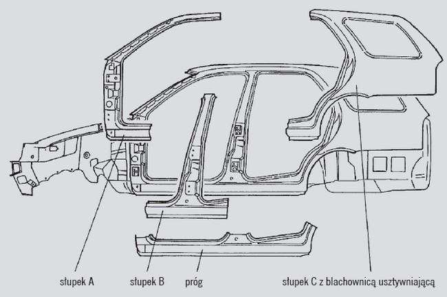 Zewnętrzne wytłoczki szkieletu nośnego