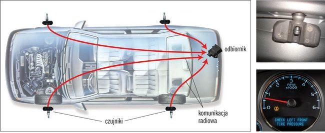 Schemat ielementy systemu TPMS obezpośrednim działaniu, zczujnikami we wnętrzu opon