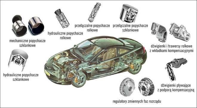 Elementy nowoczesnych mechanizmów rozrządu marki INA