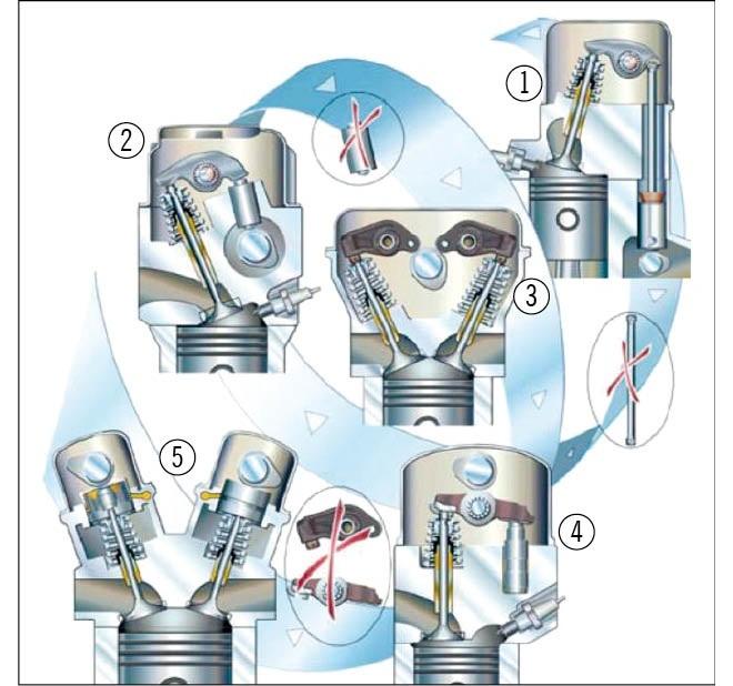 Konstrukcje mechanizmu zaworowego