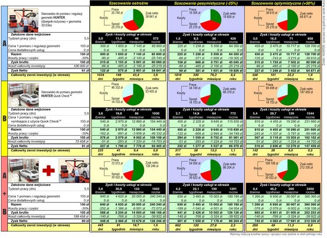 inwestycja - tabela